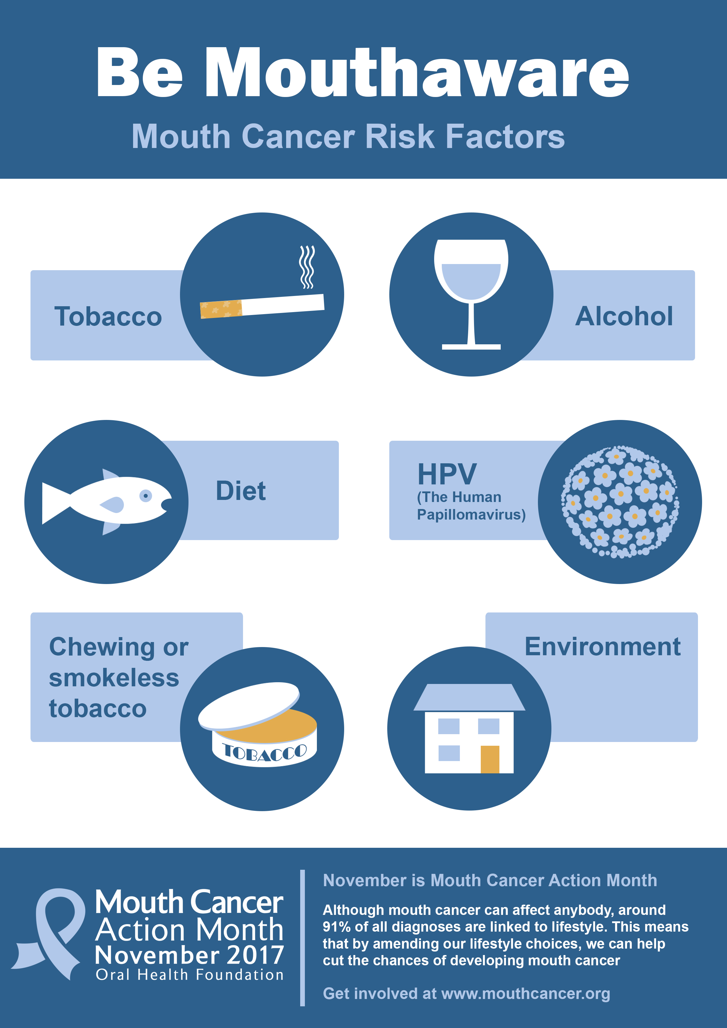 dentist greenford -Risk-Factors-Mouth-Cancer